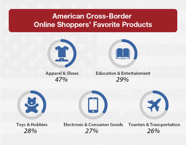 American cross-border online shoppers favorite products