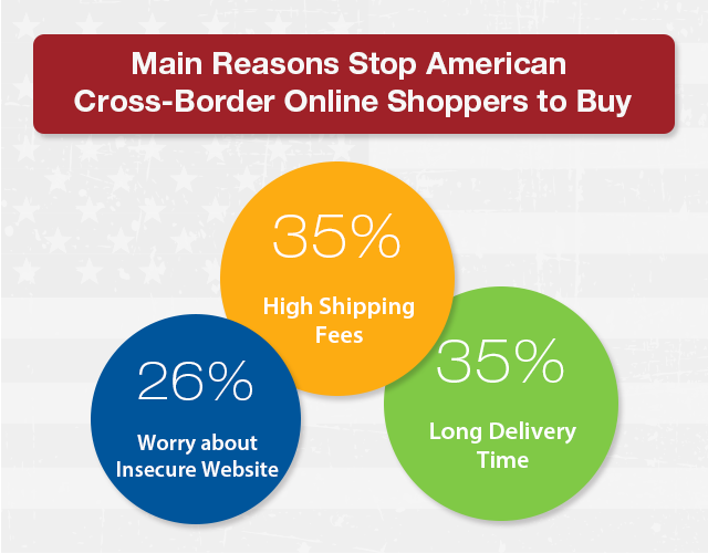 Main reasons why American cross border online shoppers to buy-2