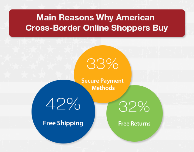 Main reasons why American cross border online shoppers to buy