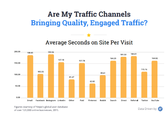 Average seconds on site per visit