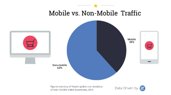Mobile VS None mobile
