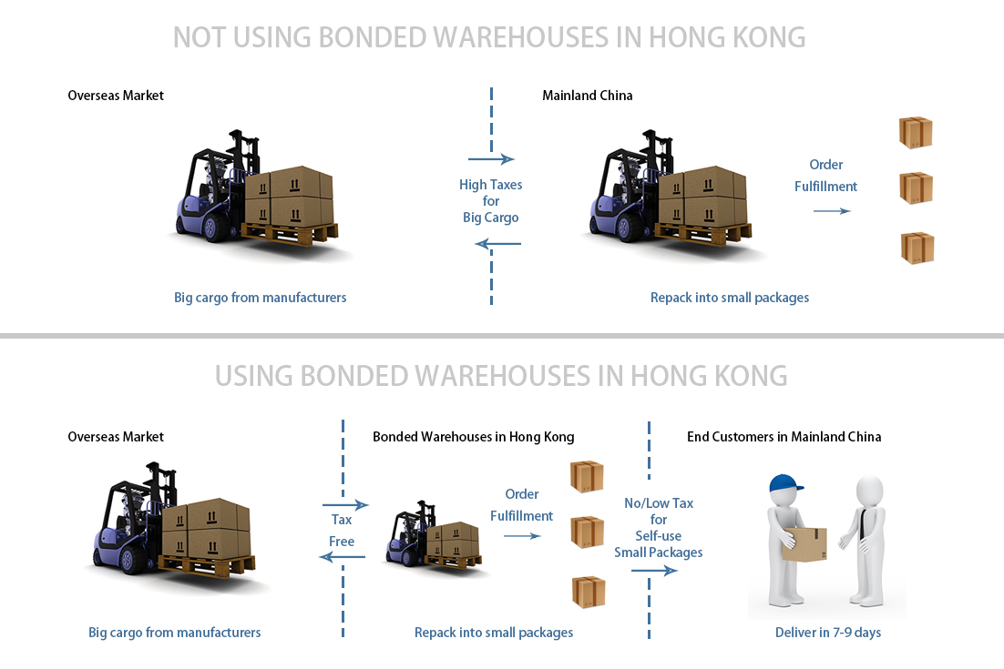 hk bonded warehouse