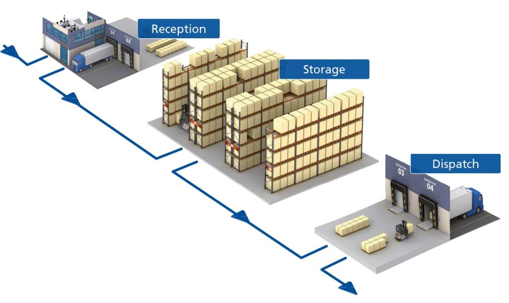 Advantages-of-3PL-Warehouse-Management-SystemMecalux丨ChinaDivision